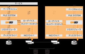 DRBD動作概念図