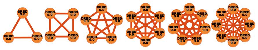 drbd9-0-multinode