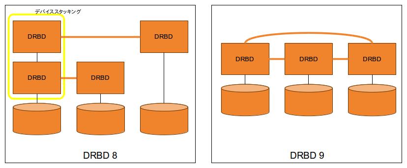 スタッキングと多ノードレプリケーション