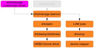 drbdmanageの拡張性