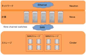 SANストレージベースのOpenStack環境