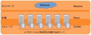 DRBDクライアントを使ってiSCSIを不要にしたOpenStack環境